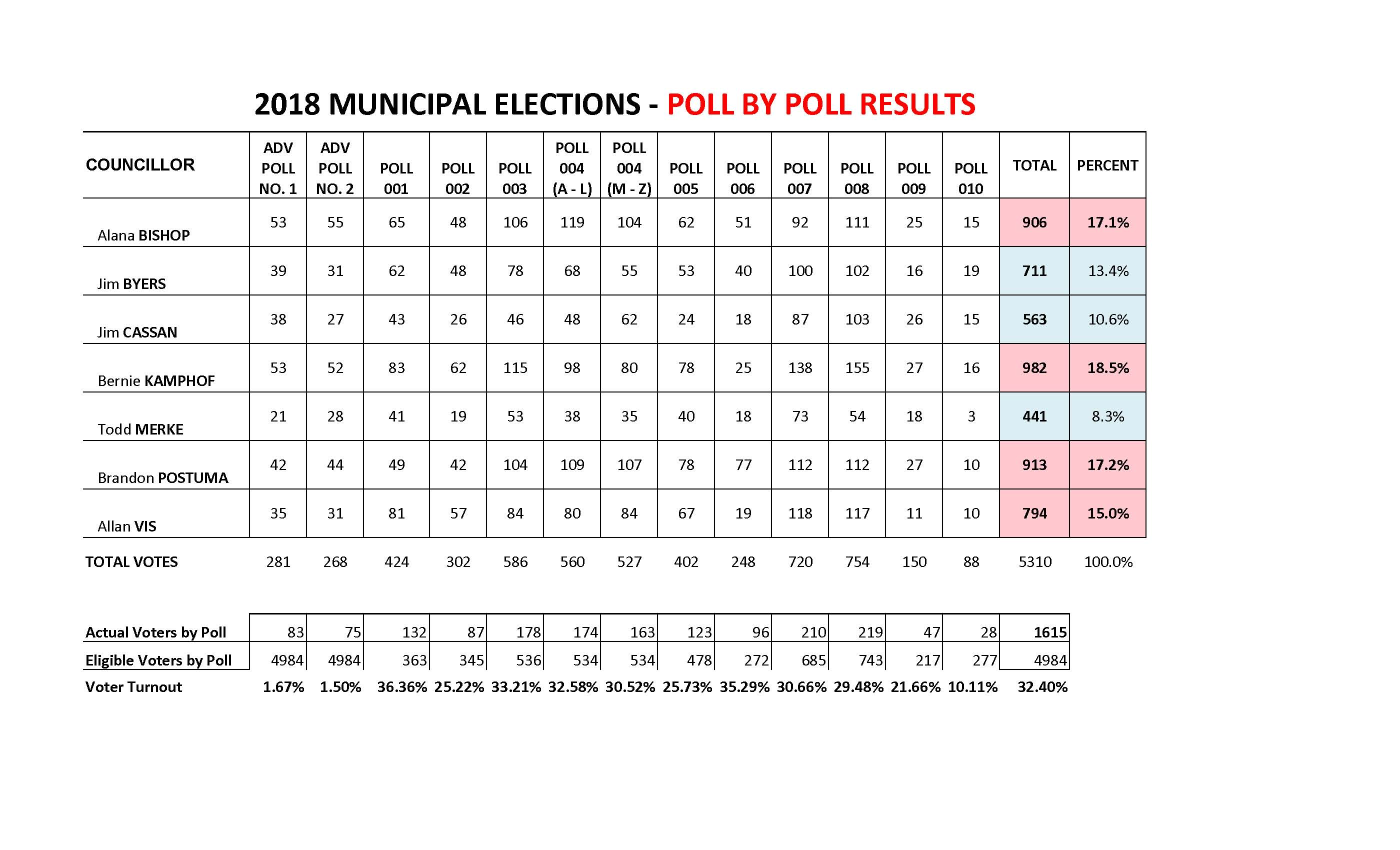 2018 Municipal Elections - Poll By Poll Results